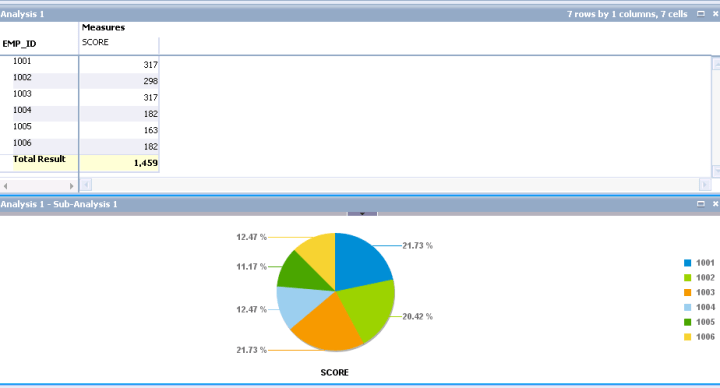 OLAP Analysis