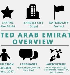 United Arab Emirates - TeachMideast [ 1080 x 1920 Pixel ]