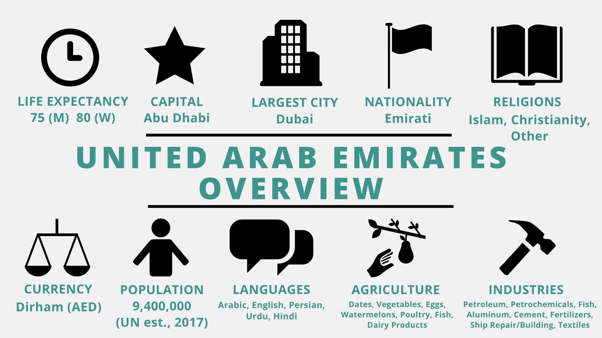 hight resolution of United Arab Emirates - TeachMideast