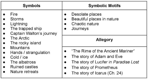 Frankenstein Unit plan lesson on Symbolism