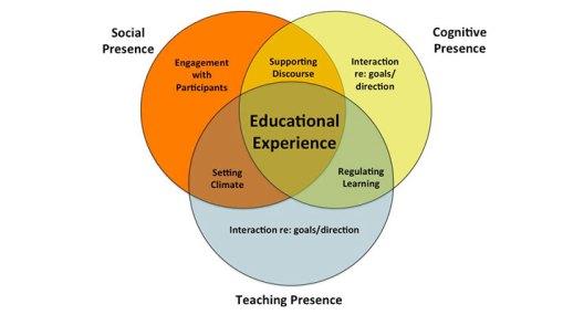 Venn diagram of Social, Teaching, and Cognitive Presence towards educational experience