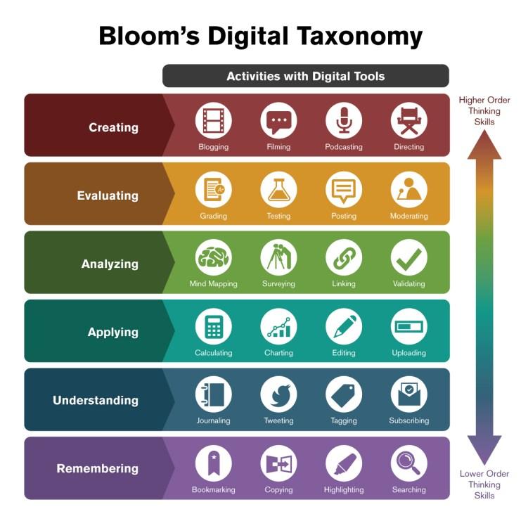 Bloom's Digital Taxonomy levels