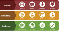 Integrating Technology with Blooms Taxonomy - Teach Online