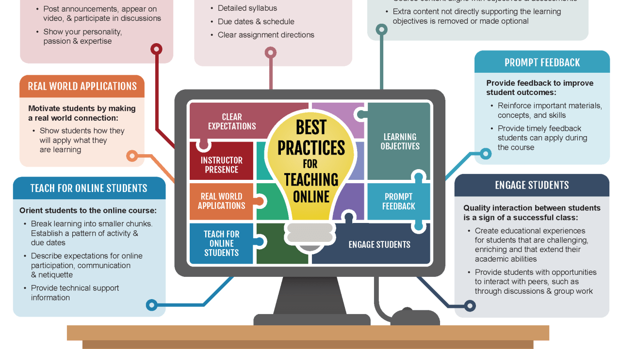 Best Practices for Teaching Online