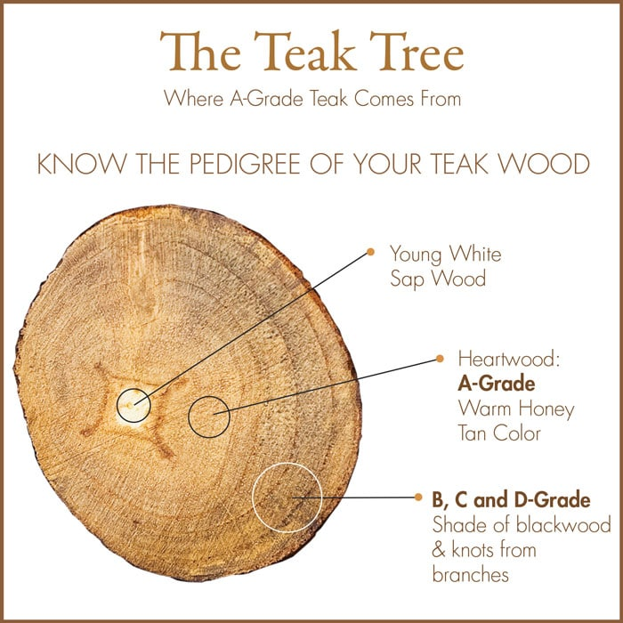 Why All The Fuss About A Grade Teak?