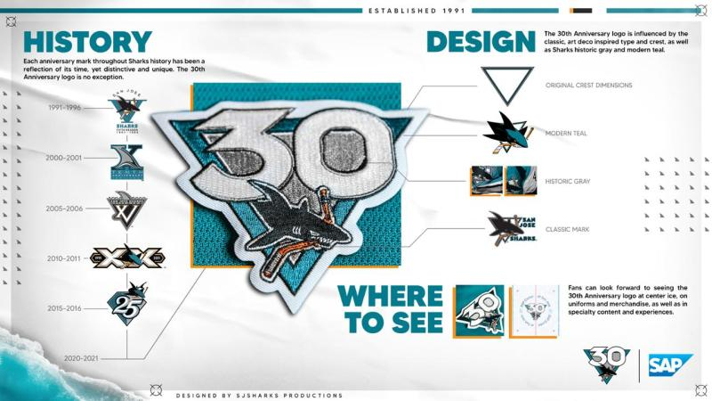 San Jose Sharks 30th Anniversary logo