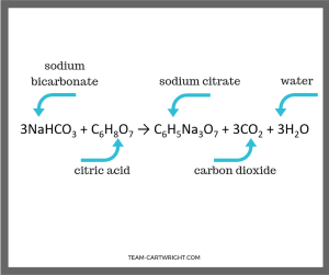 Chemical Equation of Alka-Seltzer when it reacts with water