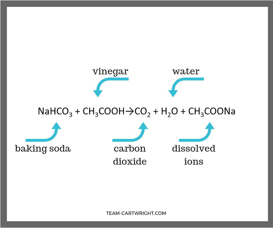 vinegar and baking soda chemical reaction