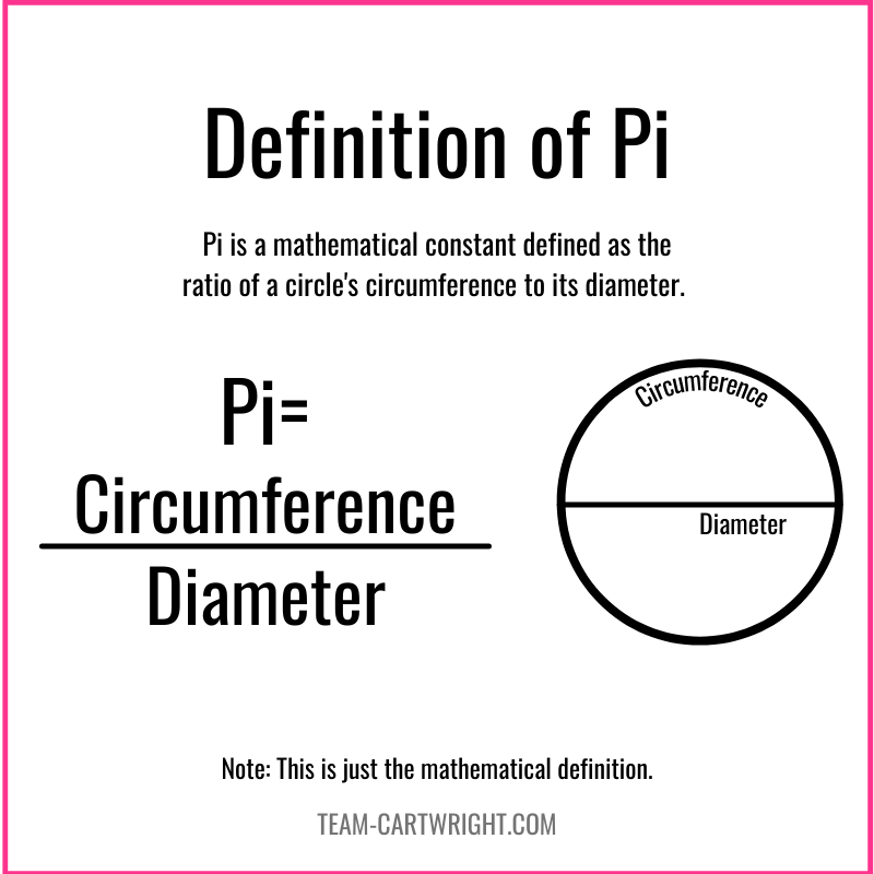 Definition of Pi.  Pi=Circumference/Diameter with picture of a circle labeling the circumference and diameter