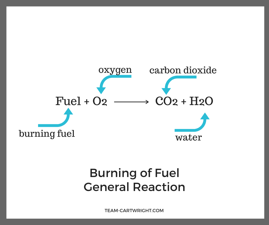 Picture of general chemical reaction of burning a fuel. Fuel + oxygen yields carbon dioxide and water. Reaction is general and unbalanced, components are labeled
