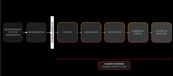 Incident Response - Reactive Threat Hunting