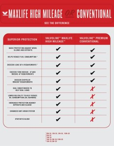 One simple change you can make is switching to  high mileage oil check out this chart see what maxlife offers that conventional also the difference valvoline or rh teamlvoline