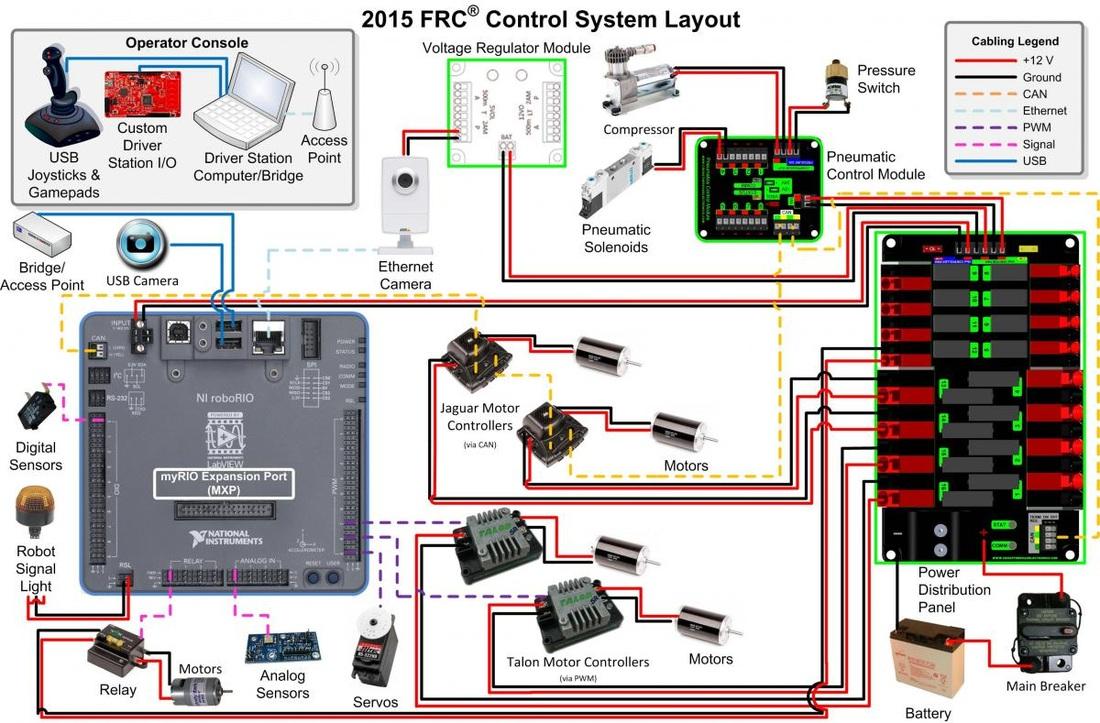 hight resolution of ftc wiring diagram schema wiring diagrams dol wiring diagram ftc robotics wiring diagram