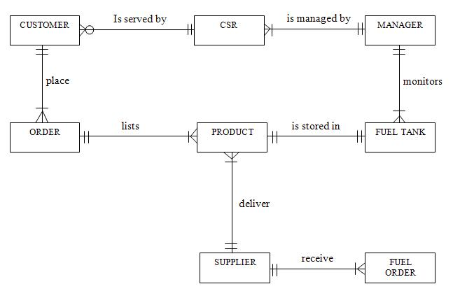 er diagram for inventory management system photocell wiring pdf teaman@lyst | teamwork leads to success!!!!