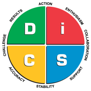 DiSC Workplace Map