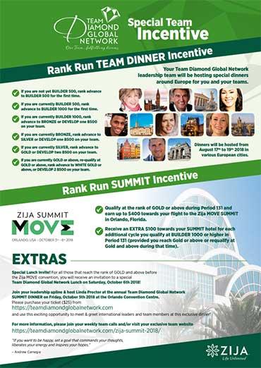 Rank Run Incentives