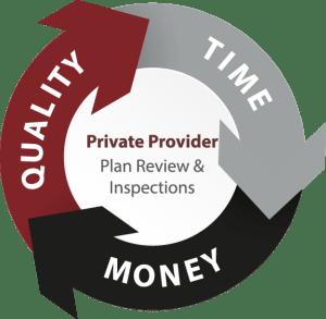 GFA Private Provider Services