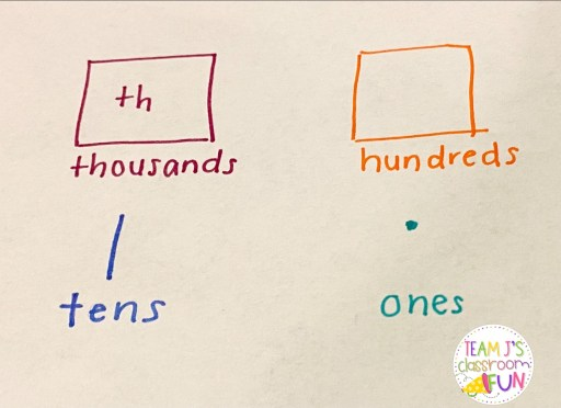 Photo of short hand for place value blocks.