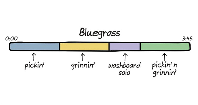 The Anatomy of Songs ~ Bluegrass ~ Funny Illustrations by Cartoonist John Atkinson