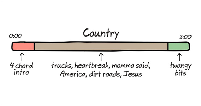 The Anatomy of Songs ~ Country ~ Funny Illustrations by Cartoonist John Atkinson