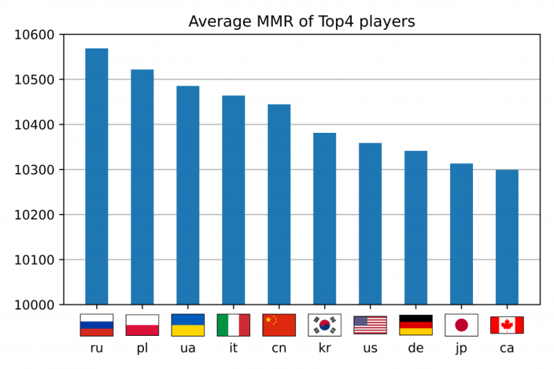 Gwent_Nations_Top4avg