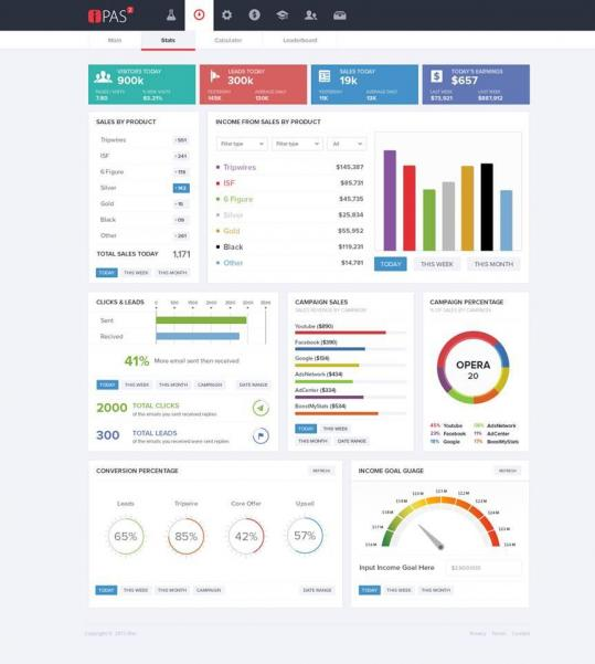 ipas2 dashboard