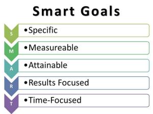 a smart goals template