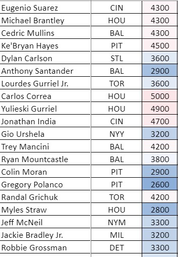 MLB DFS DraftKings Targets