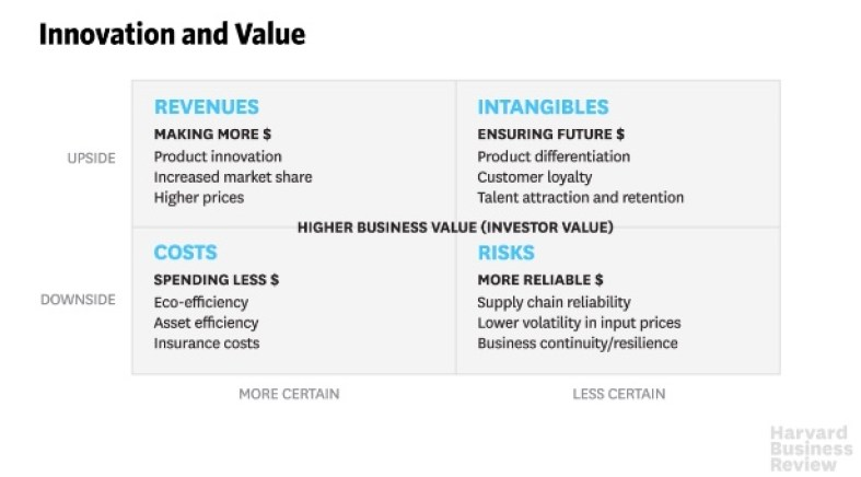 Business Case Sustainability HBR