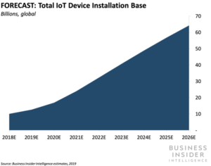 Internet of Things growth impact on data centers