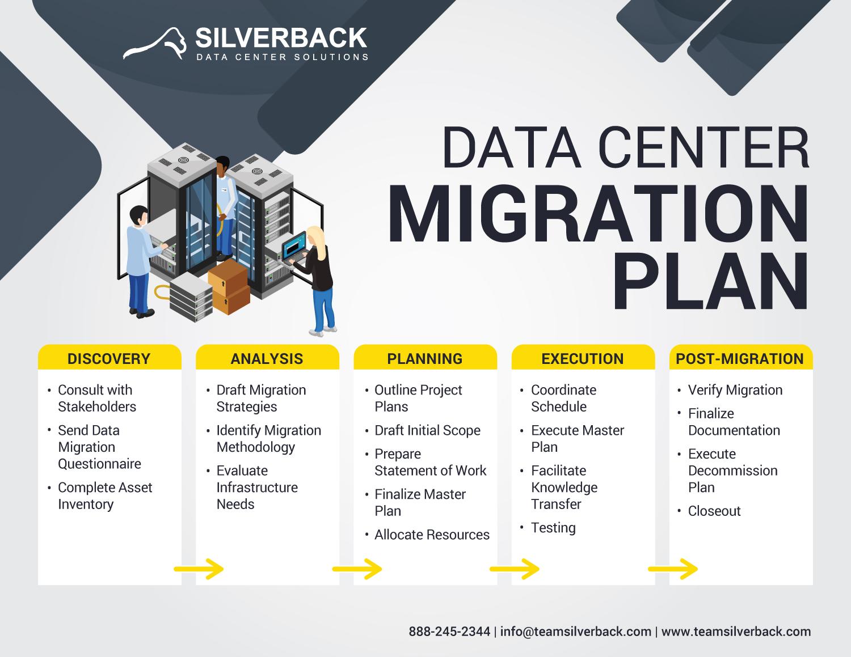 data center migration illustration of plan