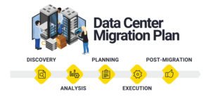 data center migration illustrate of steps in plan