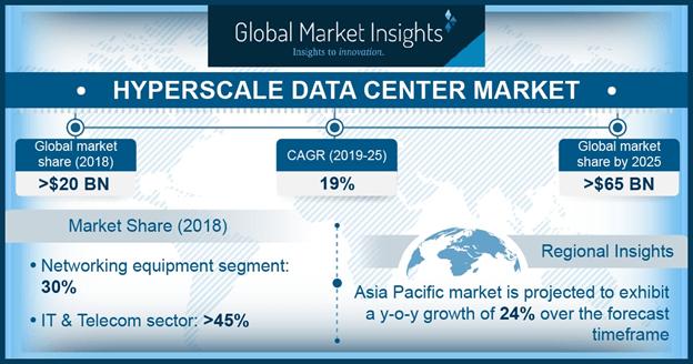 Hyperscale data center market graph