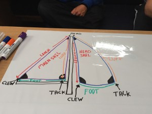 Part of the sail diagram
