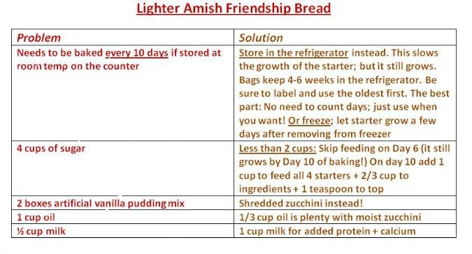 Lighter Amish Friendship Bread