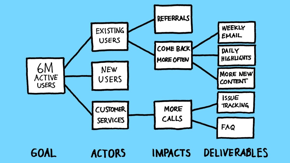 """Book Review: """"Impact Mapping"""" by Gojko Adzic"""