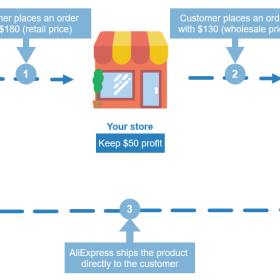 1606716108 How To Dropship With Aliexpress A Complete Guide For Beginners.png