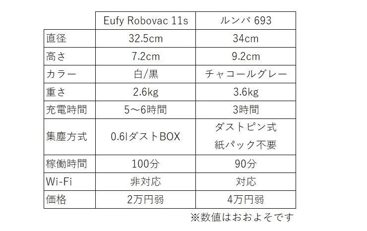 EufyRobovac11sとルンバ693比較