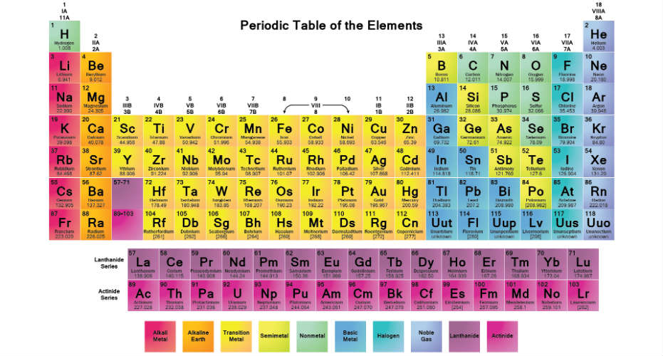Four New Elements Added In Periodic Table