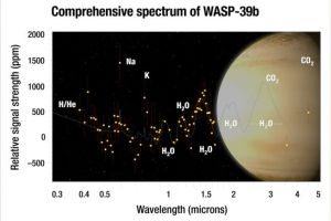 NASA's astronomers spotted a Saturn-like exoplanet 700 light-years away that contains water
