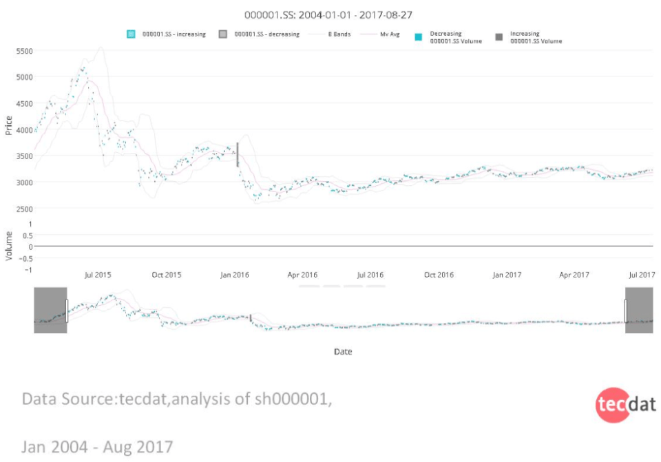 2 1 - 用机器学习识别不断变化的股市状况—隐马尔科夫模型(HMM)的应用
