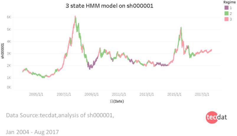 5 1 - 用机器学习识别不断变化的股市状况—隐马尔科夫模型(HMM)的应用