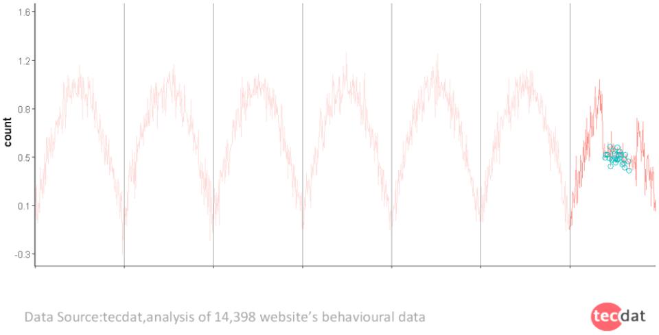 """1 - 避开数据海洋的""""暗礁"""":识别用户异常行为"""