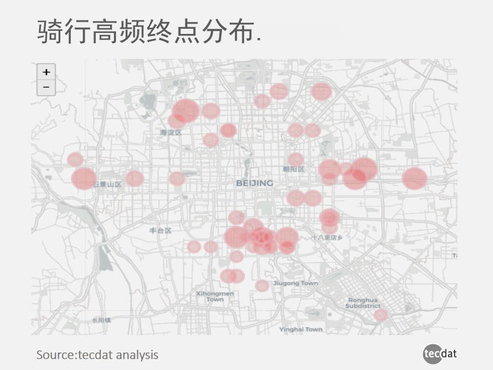 8 - 单车上的城市:共享单车数据洞察