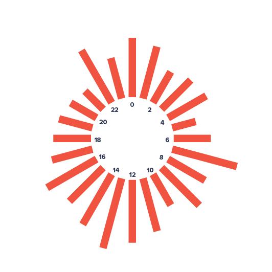 DVP 1 100 99 1 - Radial Histogram(角度直方图,圆形直方图,极坐标直方图)