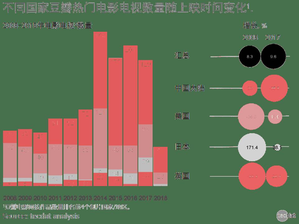 3 - 豆瓣高分影视数据洞察:热门影视十年演变