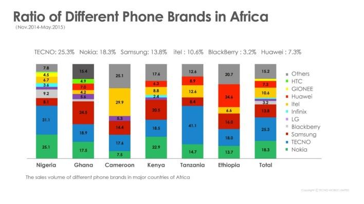 smartphone-brands-ratio-in-africa