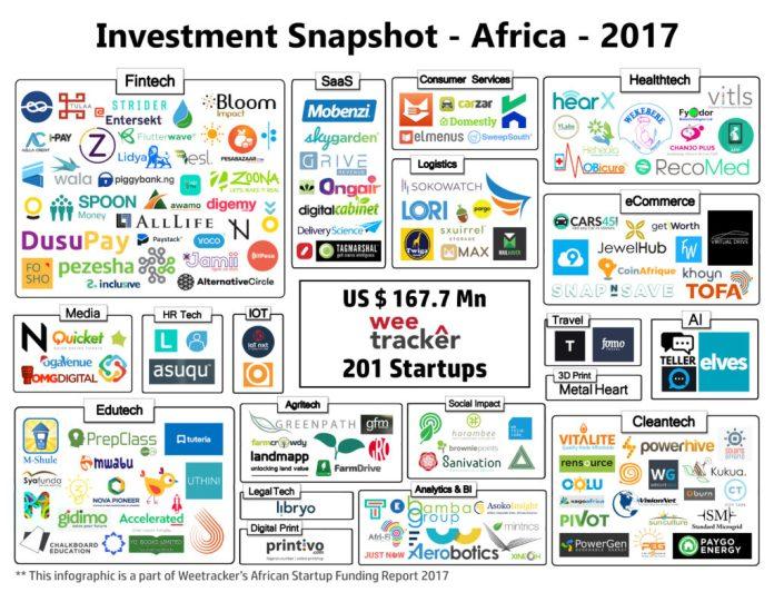 Investment snapshot Africa 2017