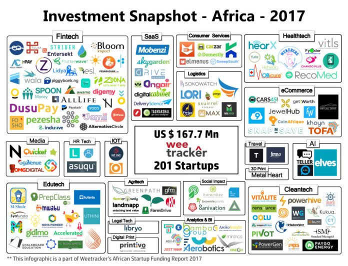 Investment snapshot Africa 2017
