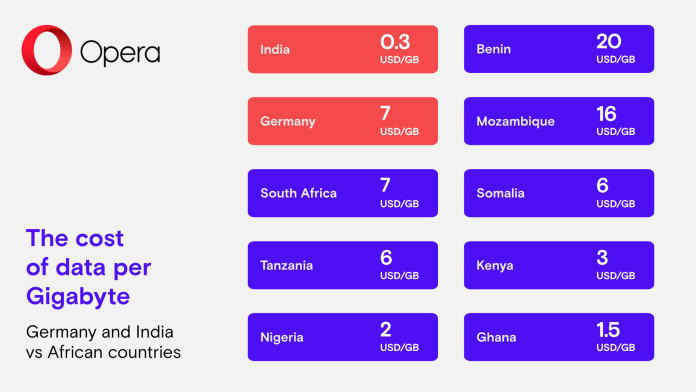 The cost of data per Gigabyte Germany and India vs African countries